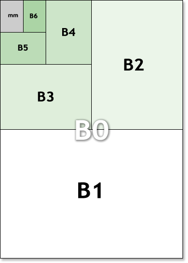 ISO B metric paper sizes illustration
